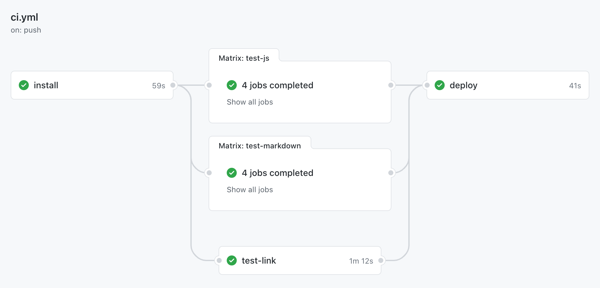 The GitHub Actions workflow tests all documentation examples