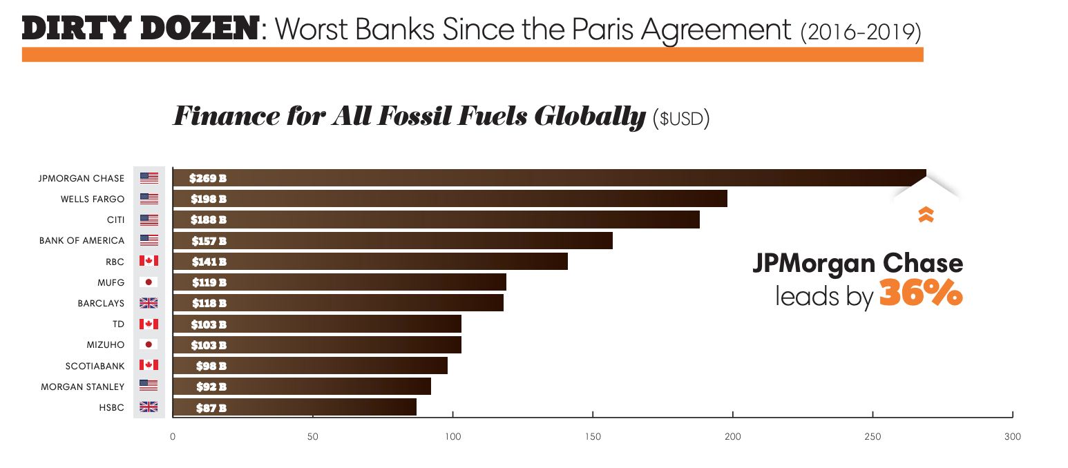 Twelve worst banks financing fossil fuel projects