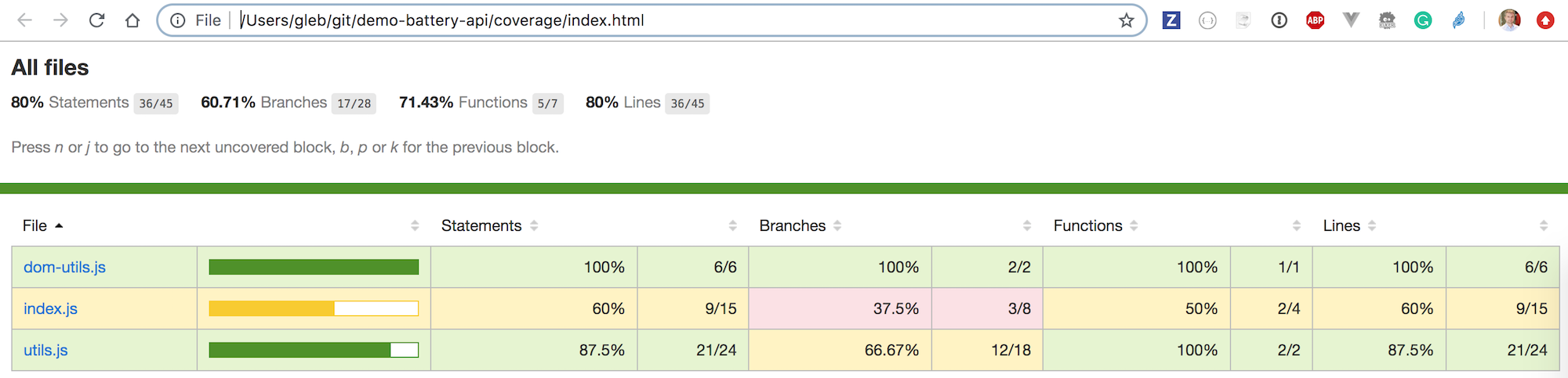 HTML code coverage report