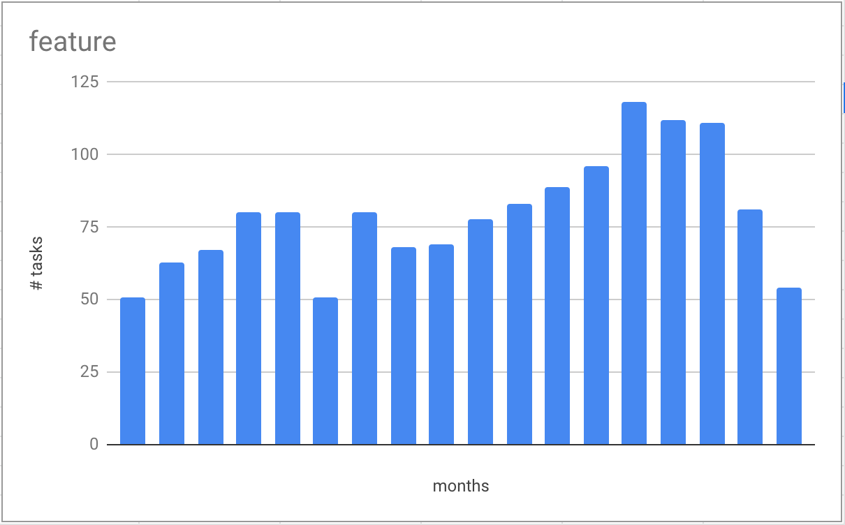 Feature work month by month