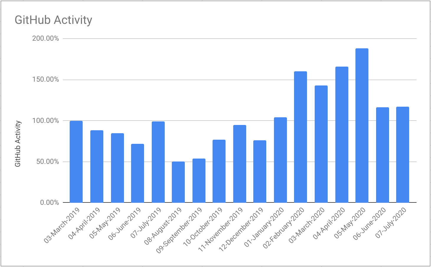 GitHub activity normalized against the first month